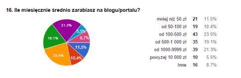 zarobki blogerów - jak zarobić na blogu